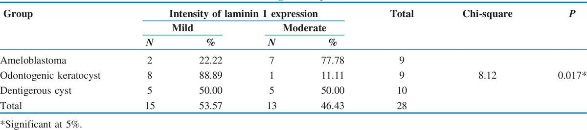 Table 2 Intensity of immunohistochemical expression of laminin 1 in ameloblastoma, odontogenic keratocyst, and dentigerous cyst