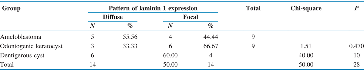 Table 3 Pattern of immunohistochemical expression of laminin 1 in ameloblastoma, odontogenic keratocyst, and dentigerous cyst