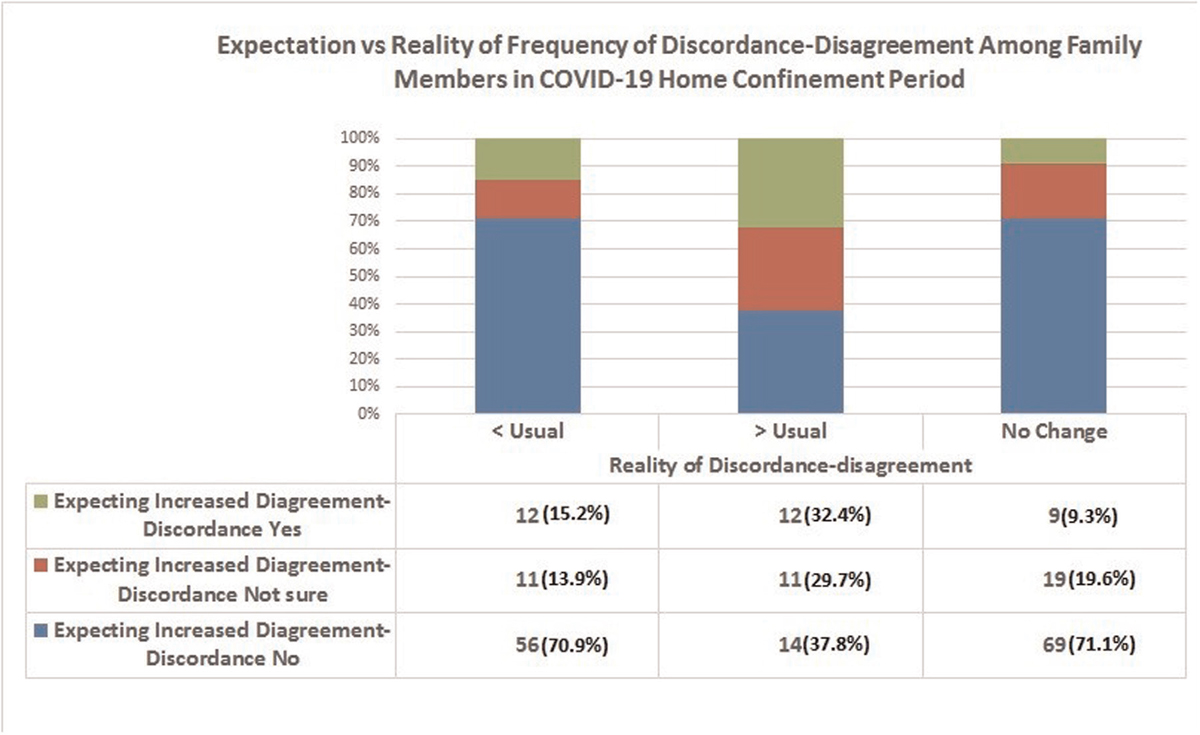 Figure 1 Expectation Vs Reality of frequency of discordance- disagreement among family members in COVID-19 Home confinement Period