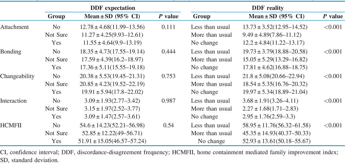 Table 6 One-way analysis of variance test result showing the mean difference between outcome measures in terms of expectation about discordance/disagreement frequency at start of home confinement and reality