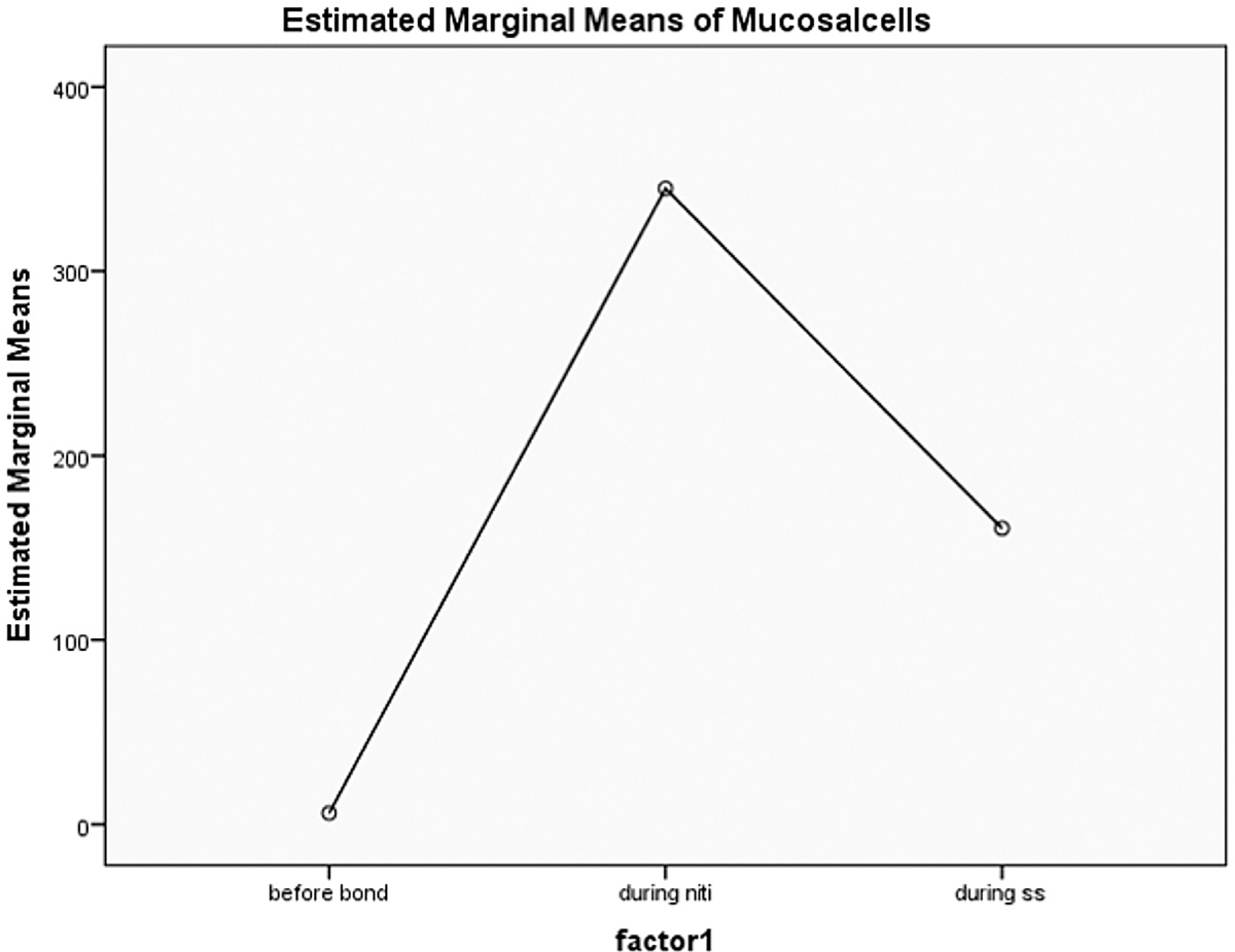 Figure 1 Comparison of mean micronuclei at three time points.